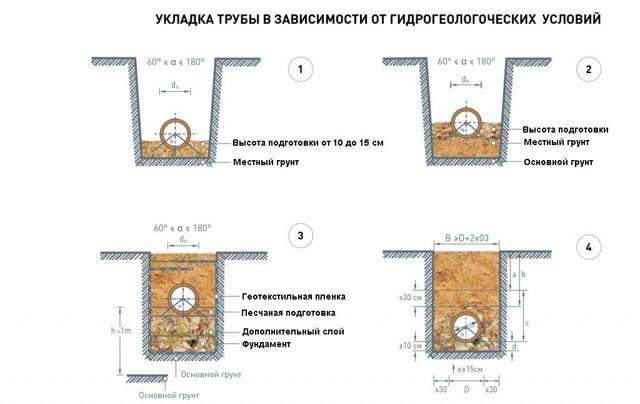 Технология прокладки трубопровода канализации