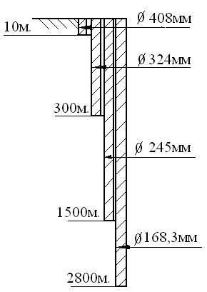 Утяжеленные бурильные трубы расчет