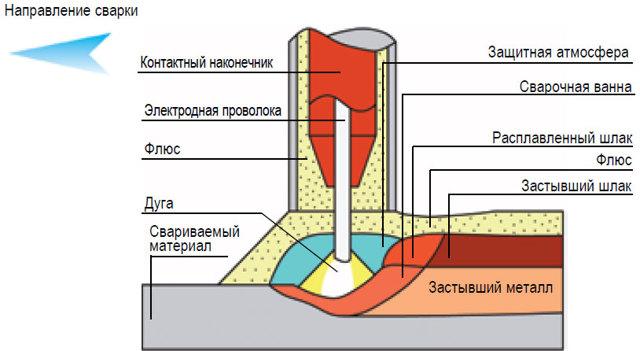 Технология механизированная сварка трубопроводов