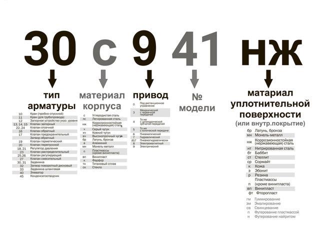 Все логотипы запорной арматуры