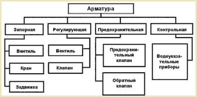 Запорная арматура типы размеры