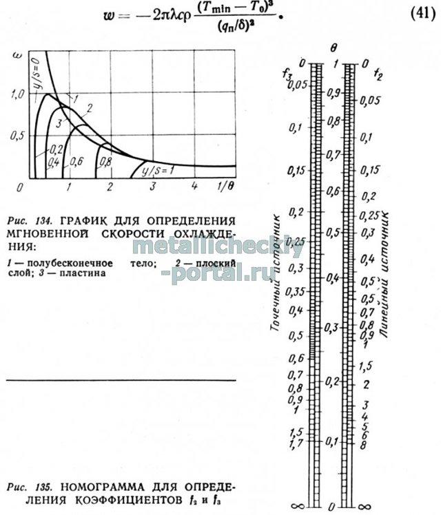 Ручная сварка труб при низких температурах
