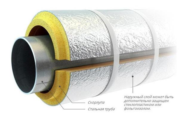 Труба стальная в изоляции из полиуретана