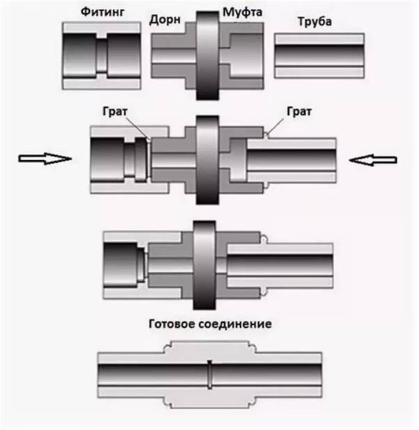 Технология работ полипропиленовыми трубами