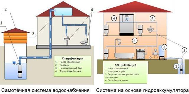 Участок трубопровода который соединяет наружную водопроводную сеть с внутренней называется
