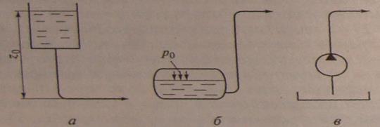 Течение жидкости в трубе разного сечения
