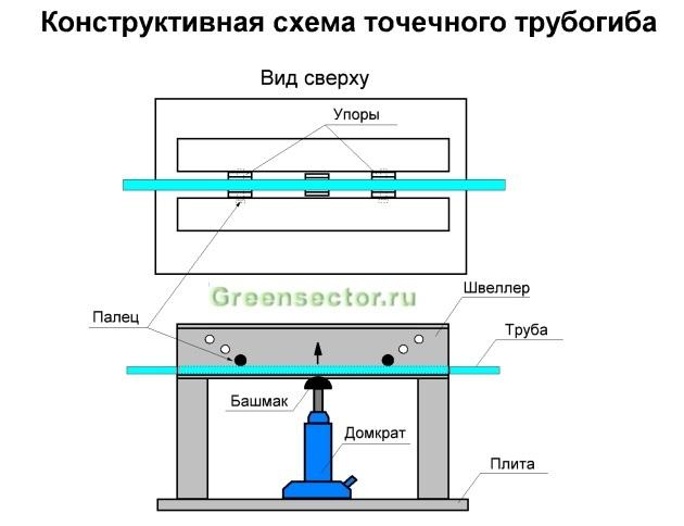 Самодельный трубогиб для профильной трубы размеры