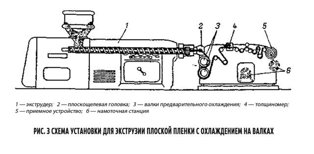 Технология производства труб методом экструзии