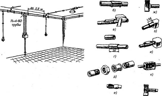 Технология монтажа открытой электропроводки в трубах