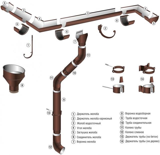 Ухваты для водосточных труб в каменных стенах