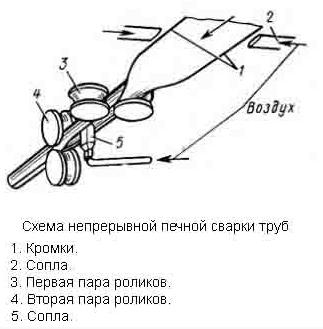 Технология сварки при изготовлении труб