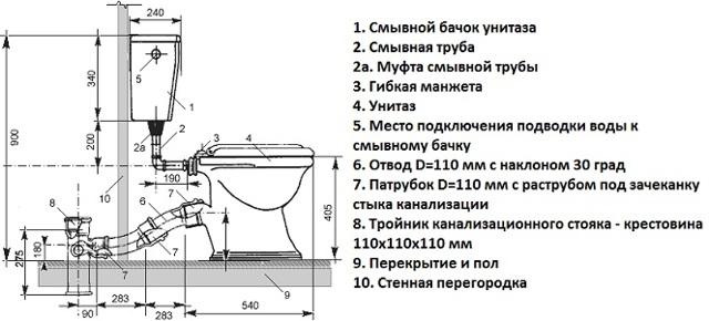 Технология по замене канализационной трубы