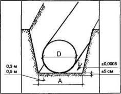 Толщина песчаной подушки для труб