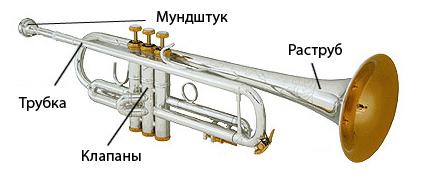 Учебные материалы по трубе