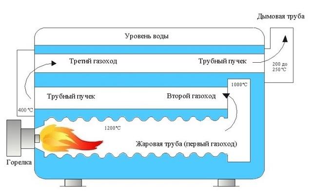 Факел в жаровой трубе