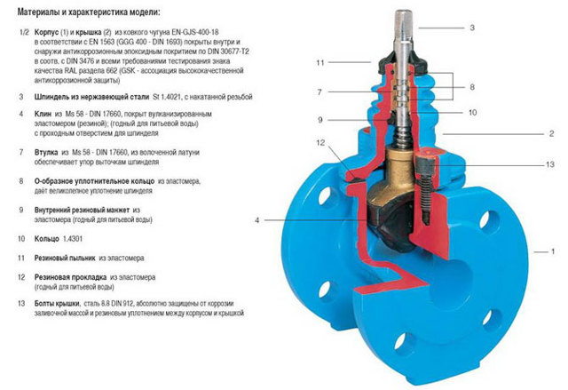 В каком положении следует монтировать запорную арматуру при помощи сварки
