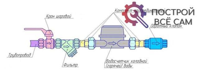 Как монтируют запорную арматуру