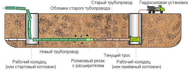 Технология санации труб труба в трубе