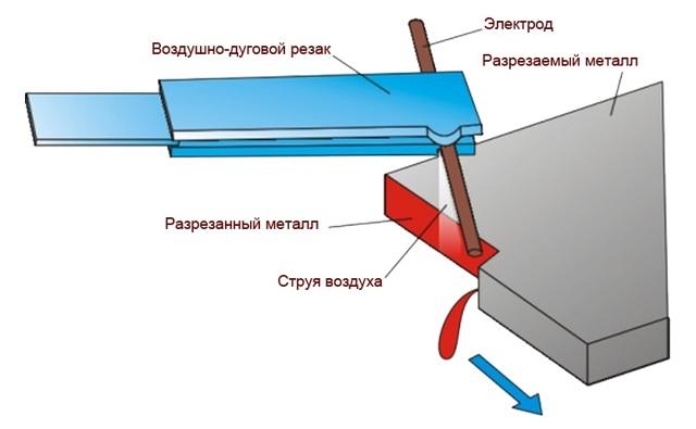 Технология дуговой резки труб