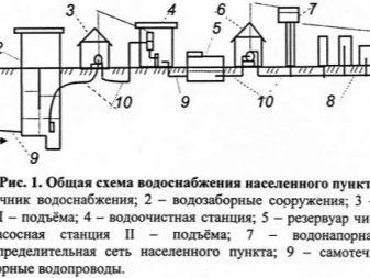 Технология сборки трубы для водоснабжения
