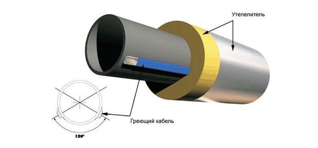 Труба стальная в ппу изоляции с греющим кабелем гост