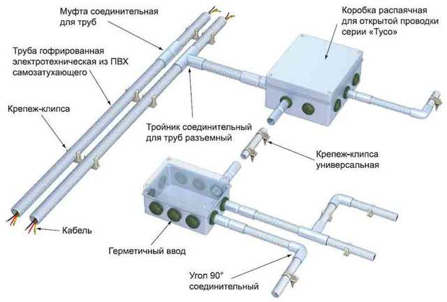 Технология ремонта электропроводок в стальных трубах