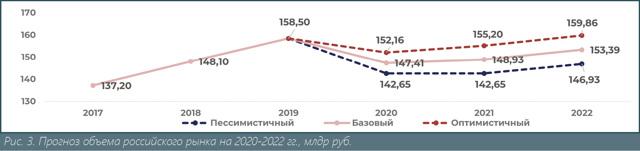 Рынок запорной арматуры 2020
