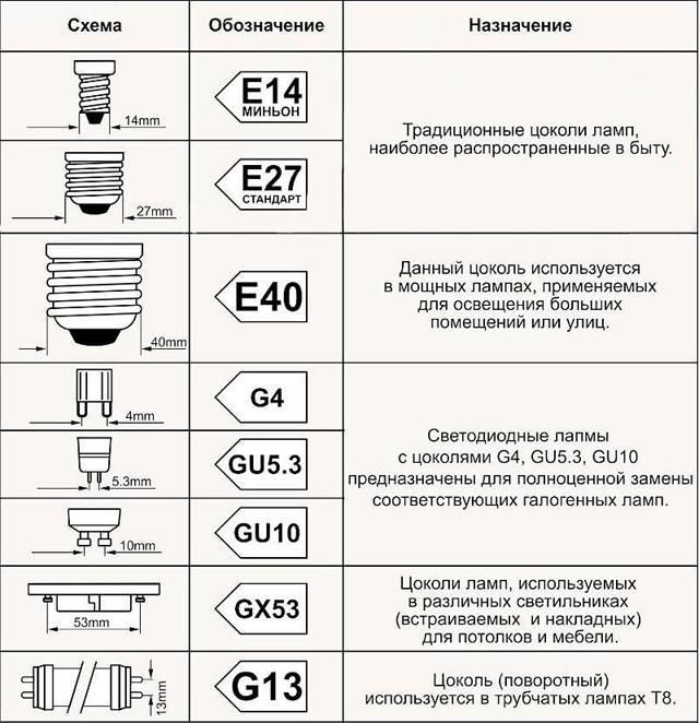 Светодиодные трубчатые лампы установка