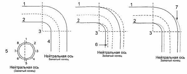 Трубогиб гидравлический радиус гиба
