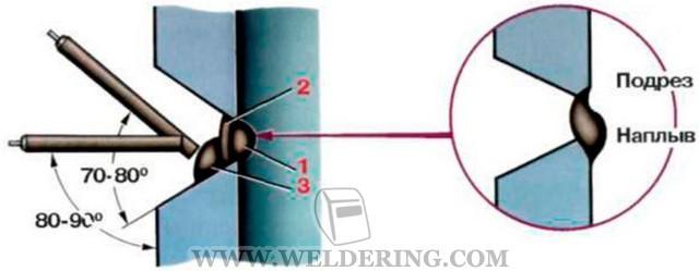 Ручная дуговая сварка трубы диаметром 20 мм с фланцем
