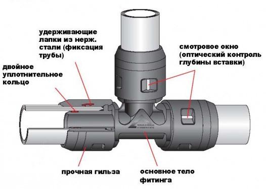 Пуш фитинги для металлопластиковых