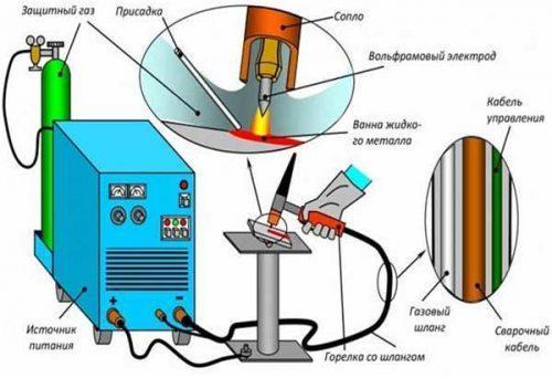 Ручная аргонодуговая сварка неплавящимся электродом труб