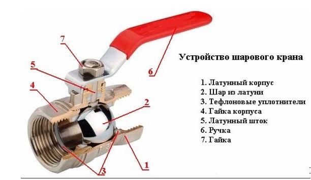 Вентиль запорная арматура схема