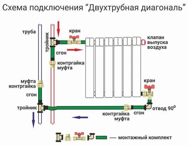 Вся запорная арматура для отопления в частный дом