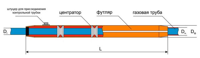 Футляр для трубопроводов ппу