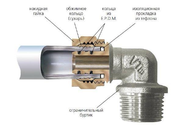 Фитинги цанга для металлопластиковых труб