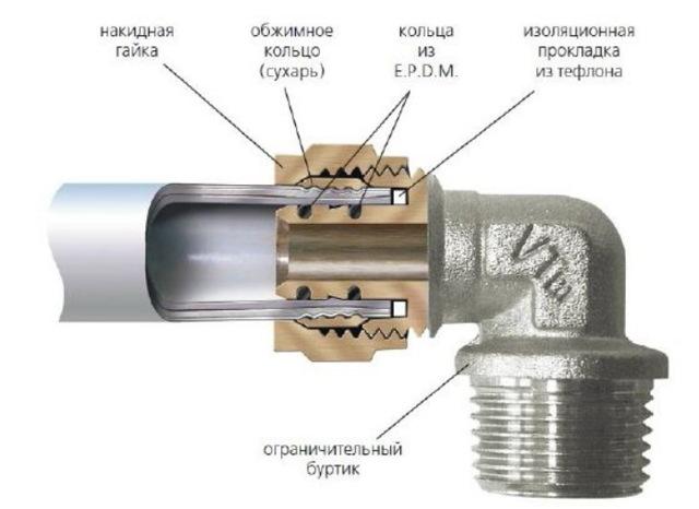 Течет пресс фитинг металлопластиковой трубы