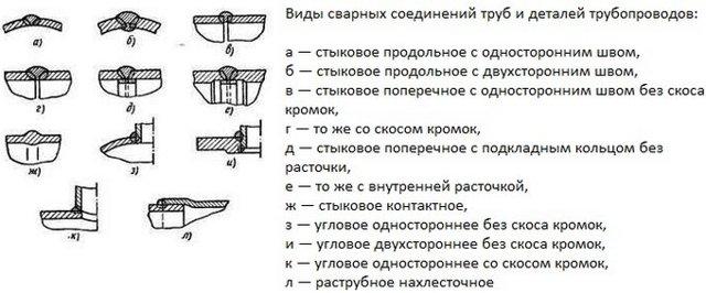 Ручная сварка 150 трубы