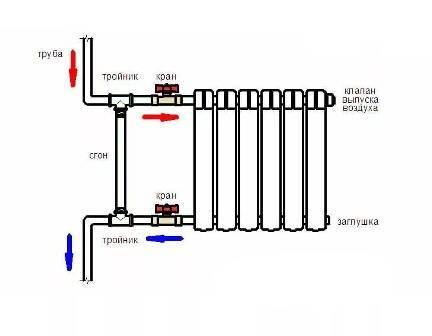 Сантехника замена труб радиаторов отопления