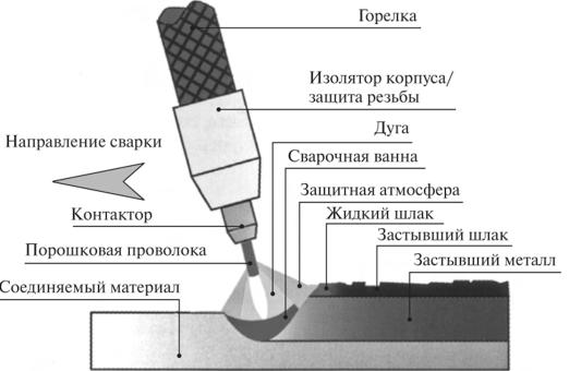 Технология сварки труб проволокой