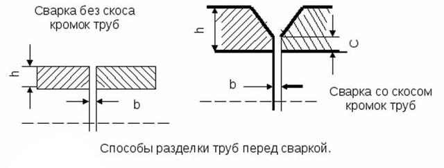 Технология автоматической сварки трубопроводов