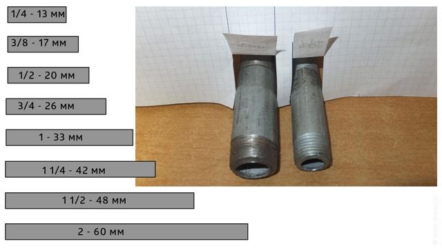 Диаметры запорной арматуры в дюймах