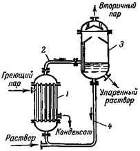 Циркуляционная труба в выпарном аппарате