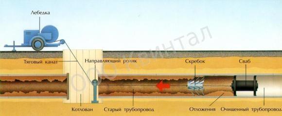 Технология механической очистки трубопроводов