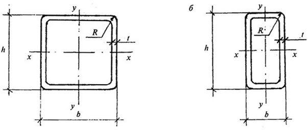 Труба 15х15 размеры сечения