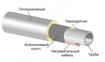 Саморегулирующиеся нагревательные кабели внутри трубы