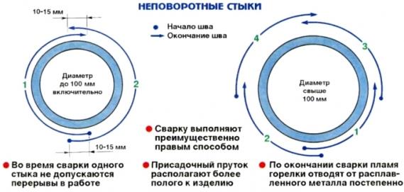 Технология сварки труб трубопроводов