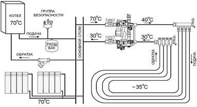 Технология монтажа теплого пола из труб
