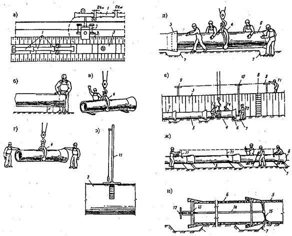 Технология монтажа безнапорных труб