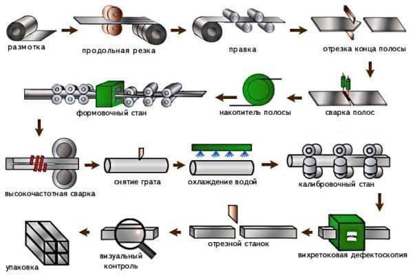 Технология производства для сварных труб